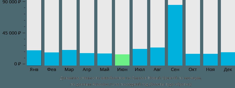 Динамика стоимости авиабилетов из Омска в Новый Уренгой по месяцам