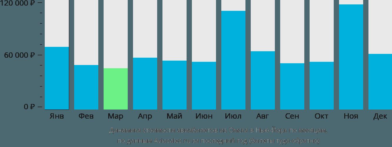 Динамика стоимости авиабилетов из Омска в Нью-Йорк по месяцам