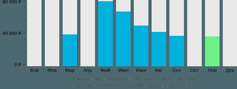 Динамика стоимости авиабилетов из Омска в Одессу по месяцам