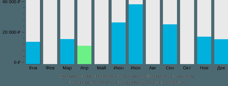 Динамика стоимости авиабилетов из Омска во Владикавказ по месяцам