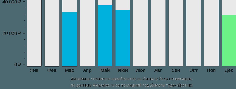 Динамика стоимости авиабилетов из Омска в Осло по месяцам