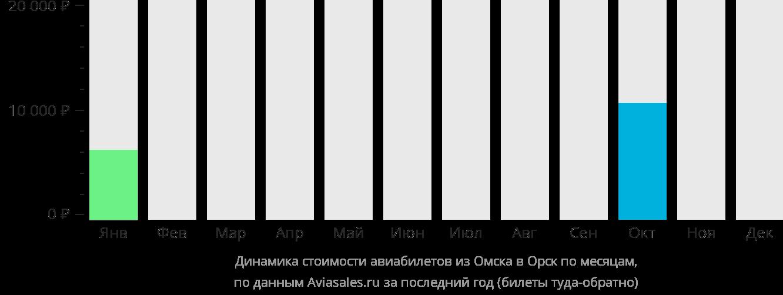Динамика стоимости авиабилетов из Омска в Орск по месяцам