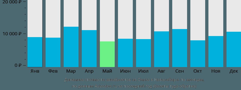 Динамика стоимости авиабилетов из Омска в Новосибирск по месяцам