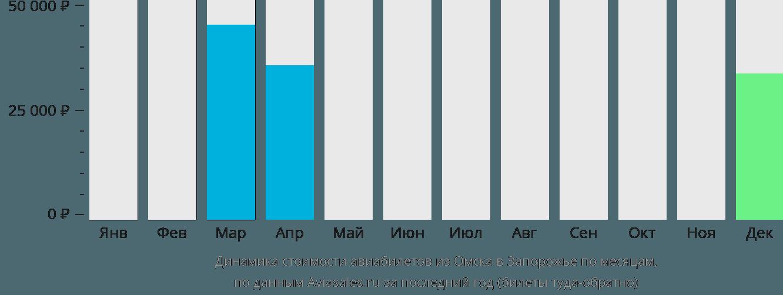 Динамика стоимости авиабилетов из Омска в Запорожье по месяцам