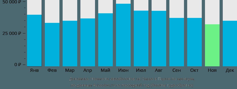 Динамика стоимости авиабилетов из Омска в Париж по месяцам