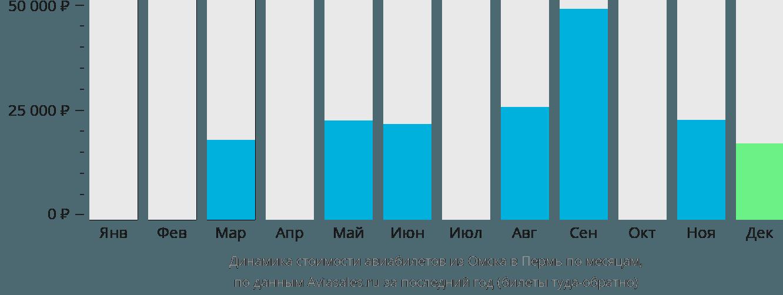 Динамика стоимости авиабилетов из Омска в Пермь по месяцам