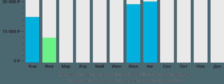 Динамика стоимости авиабилетов из Омска в Петрозаводск по месяцам