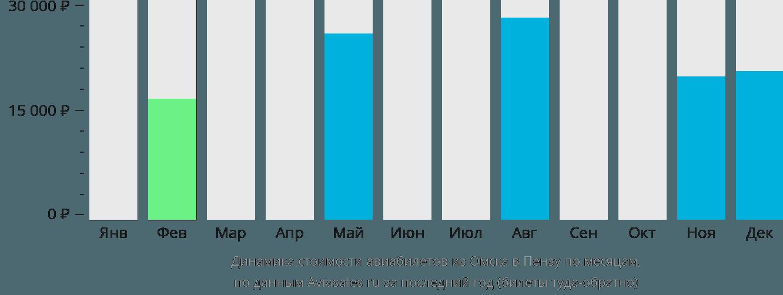 Динамика стоимости авиабилетов из Омска в Пензу по месяцам