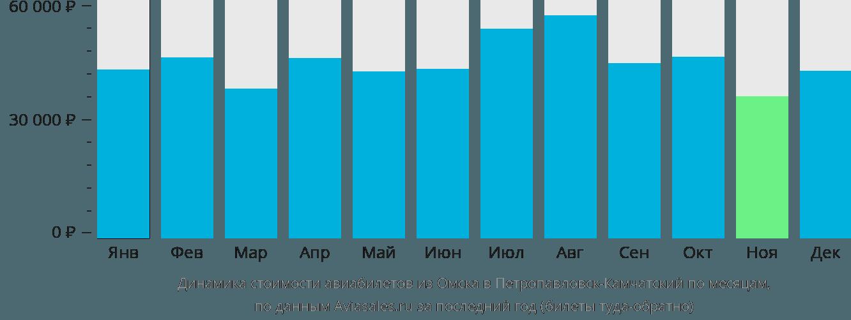 Динамика стоимости авиабилетов из Омска в Петропавловск-Камчатский по месяцам