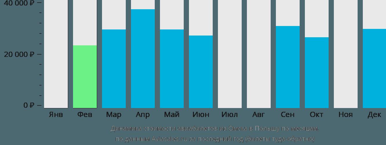 Динамика стоимости авиабилетов из Омска в Польшу по месяцам