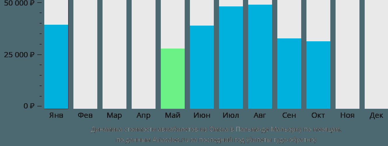 Динамика стоимости авиабилетов из Омска в Пальма-де-Майорку по месяцам