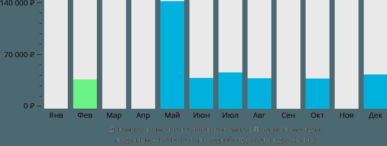 Динамика стоимости авиабилетов из Омска в Палермо по месяцам