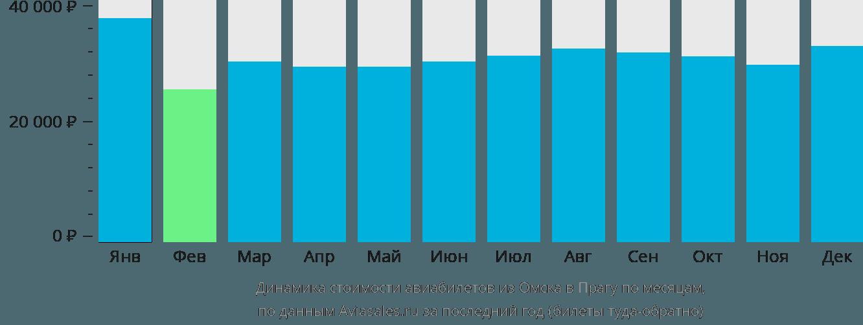 Динамика стоимости авиабилетов из Омска в Прагу по месяцам
