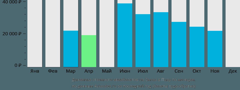 Динамика стоимости авиабилетов из Омска в Пизу по месяцам