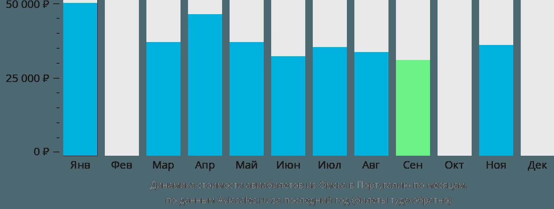 Динамика стоимости авиабилетов из Омска в Португалию по месяцам