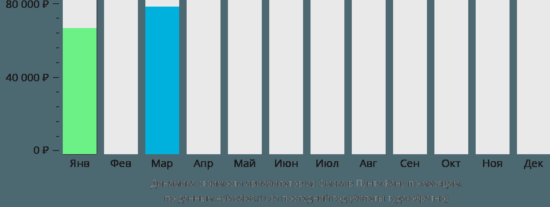 Динамика стоимости авиабилетов из Омска в Пунта-Кану по месяцам