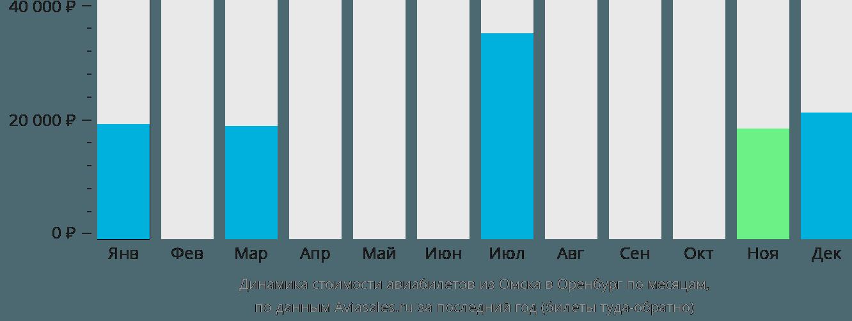 Динамика стоимости авиабилетов из Омска в Оренбург по месяцам