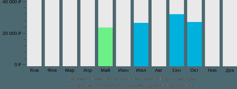 Динамика стоимости авиабилетов из Омска на Родос по месяцам
