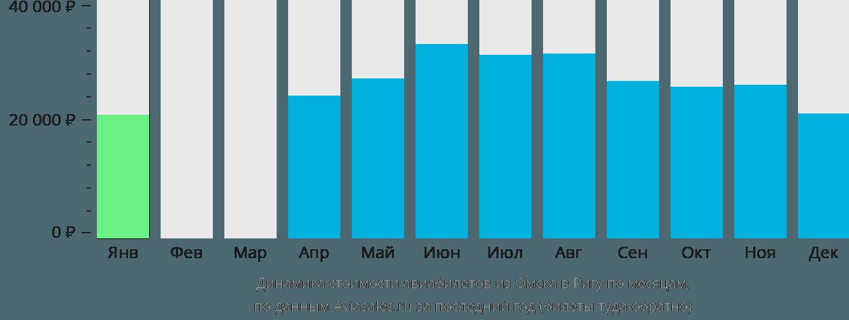 Динамика стоимости авиабилетов из Омска в Ригу по месяцам