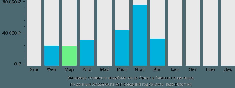 Динамика стоимости авиабилетов из Омска в Римини по месяцам