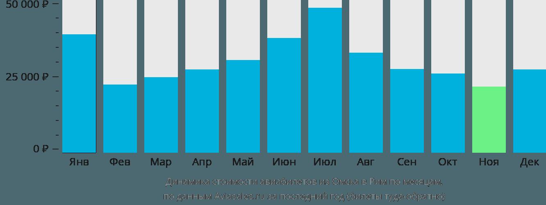 Динамика стоимости авиабилетов из Омска в Рим по месяцам