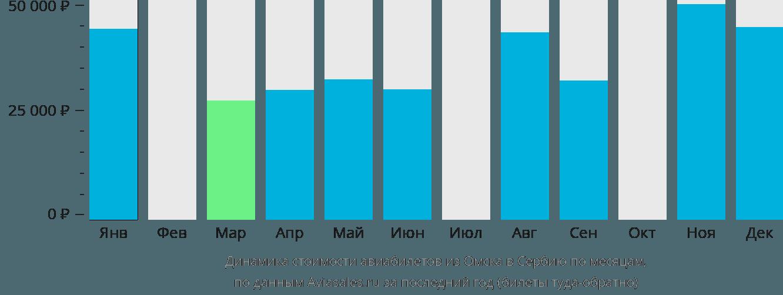 Динамика стоимости авиабилетов из Омска в Сербию по месяцам