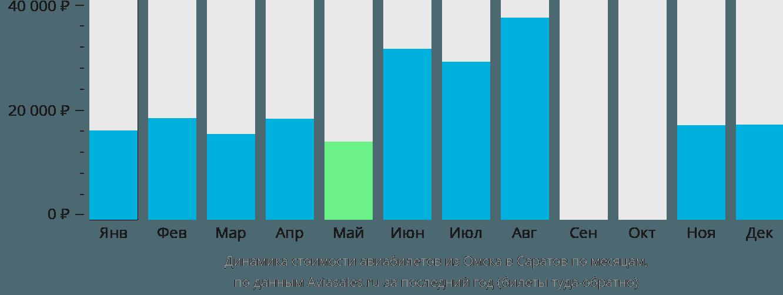 Динамика стоимости авиабилетов из Омска в Саратов по месяцам