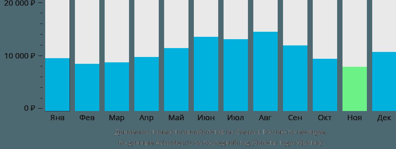 Динамика стоимости авиабилетов из Омска в Россию по месяцам