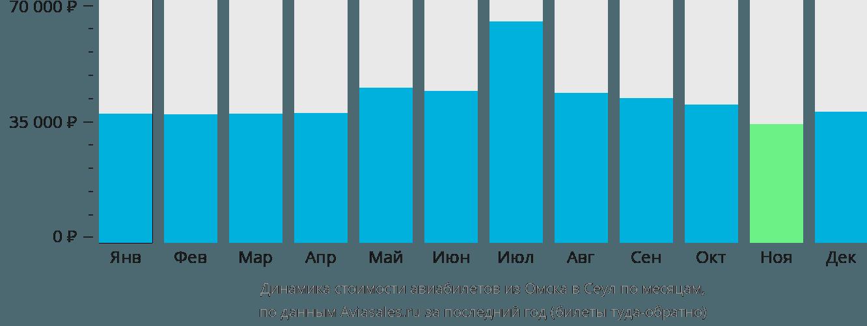 Динамика стоимости авиабилетов из Омска в Сеул по месяцам