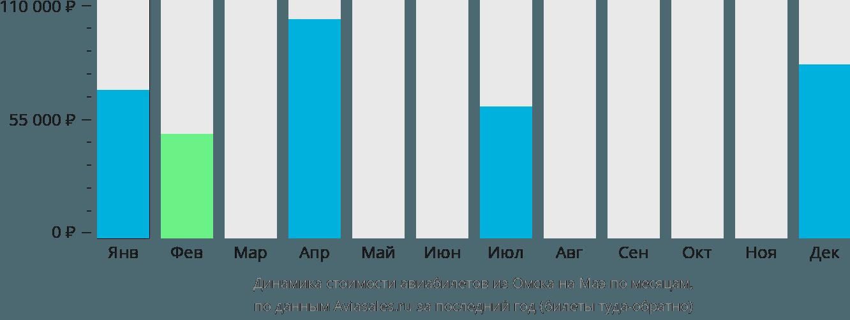 Динамика стоимости авиабилетов из Омска на Маэ по месяцам