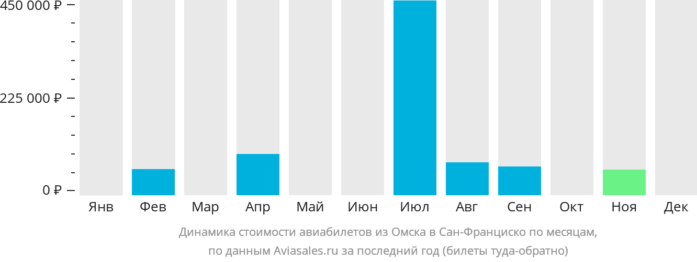 Динамика стоимости авиабилетов из Омска в Сан-Франциско по месяцам