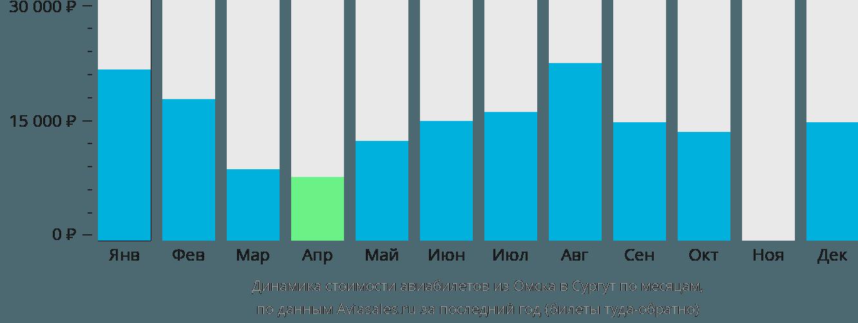 Динамика стоимости авиабилетов из Омска в Сургут по месяцам