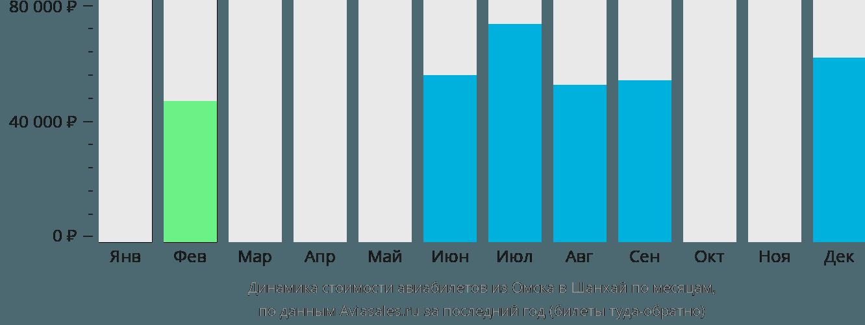 Динамика стоимости авиабилетов из Омска в Шанхай по месяцам