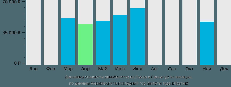 Динамика стоимости авиабилетов из Омска в Сингапур по месяцам