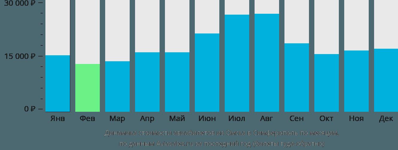 Динамика стоимости авиабилетов из Омска в Симферополь по месяцам