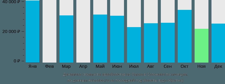 Динамика стоимости авиабилетов из Омска в Салоники по месяцам