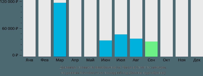 Динамика стоимости авиабилетов из Омска в Сплит по месяцам