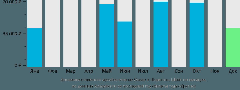 Динамика стоимости авиабилетов из Омска в Шарм-эль-Шейх по месяцам