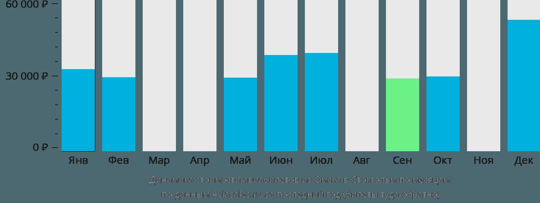 Динамика стоимости авиабилетов из Омска в Стокгольм по месяцам