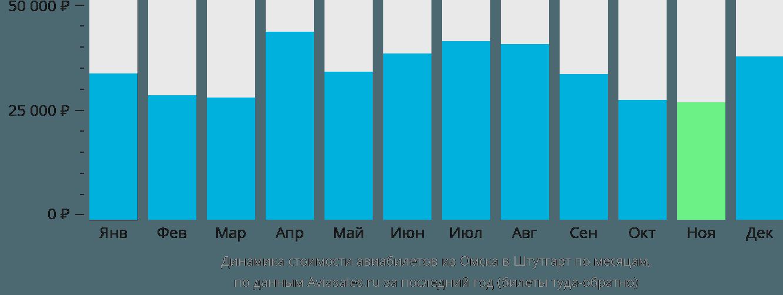 Динамика стоимости авиабилетов из Омска в Штутгарт по месяцам