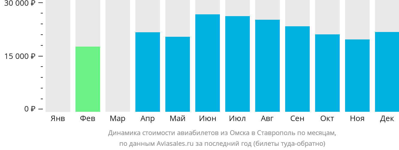 Динамика стоимости авиабилетов из Омска в Ставрополь по месяцам