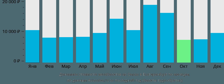 Динамика стоимости авиабилетов из Омска в Екатеринбург по месяцам