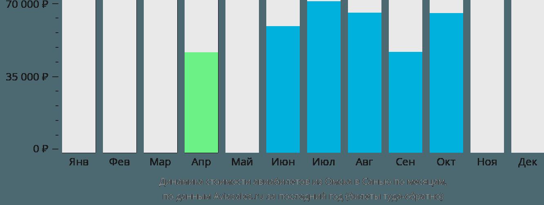 Динамика стоимости авиабилетов из Омска в Санью по месяцам