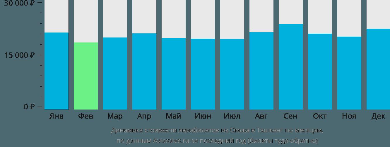Динамика стоимости авиабилетов из Омска в Ташкент по месяцам