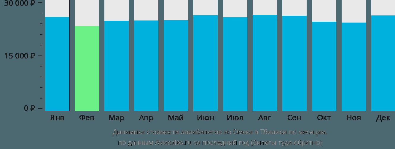 Динамика стоимости авиабилетов из Омска в Тбилиси по месяцам