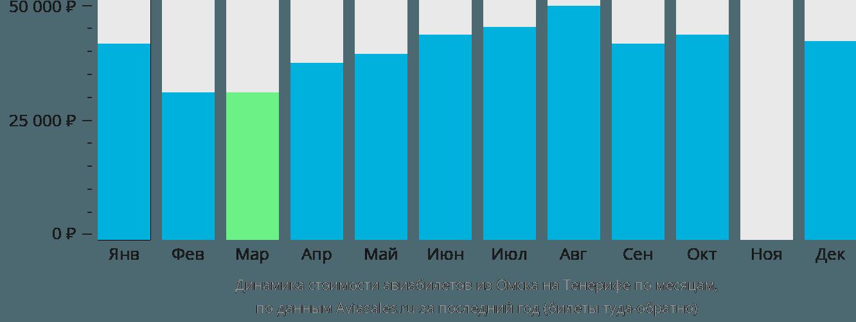 Динамика стоимости авиабилетов из Омска на Тенерифе по месяцам