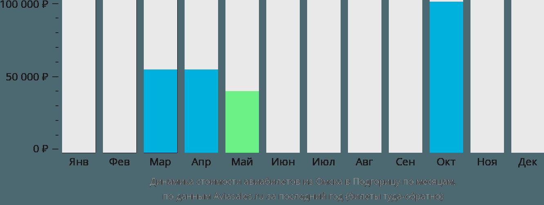Динамика стоимости авиабилетов из Омска в Подгорицу по месяцам