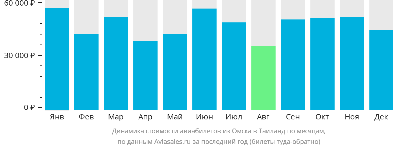 Динамика стоимости авиабилетов из Омска в Таиланд по месяцам