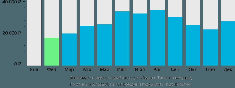 Динамика стоимости авиабилетов из Омска в Тиват по месяцам