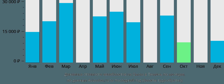 Динамика стоимости авиабилетов из Омска в Тюмень по месяцам